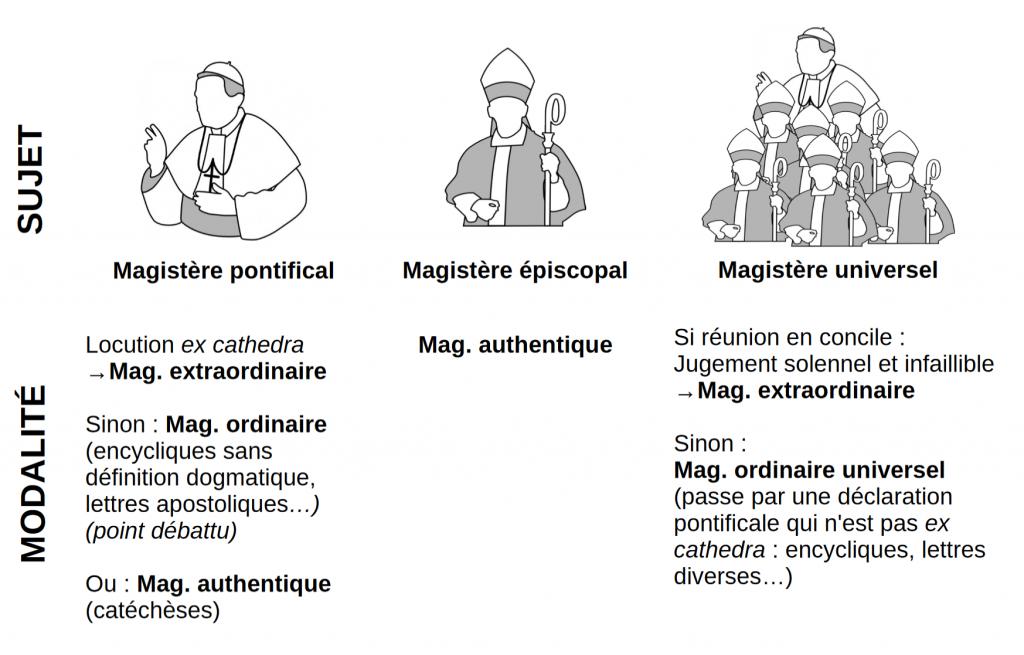 Différentes modalités de magistère : extraordinaire, ordinaire, authentique.